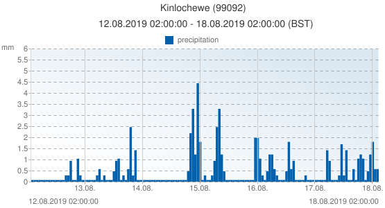 Kinlochewe, United Kingdom (99092): precipitation: 12.08.2019 02:00:00 - 18.08.2019 02:00:00 (BST)