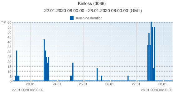 Kinloss, United Kingdom (3066): sunshine duration: 22.01.2020 08:00:00 - 28.01.2020 08:00:00 (GMT)