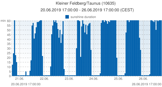 Kleiner Feldberg/Taunus, Germany (10635): sunshine duration: 20.06.2019 17:00:00 - 26.06.2019 17:00:00 (CEST)