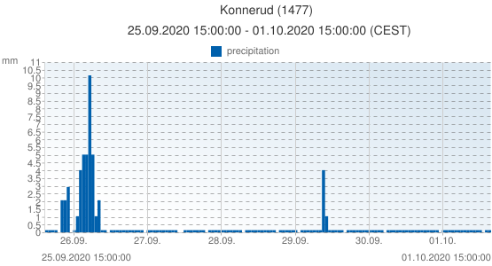 Konnerud, Norway (1477): precipitation: 25.09.2020 15:00:00 - 01.10.2020 15:00:00 (CEST)