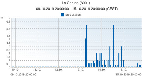 La Coruna, Spain (8001): precipitation: 09.10.2019 20:00:00 - 15.10.2019 20:00:00 (CEST)