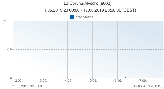 La Coruna/Alvedro, Spain (8002): precipitation: 11.06.2019 20:00:00 - 17.06.2019 20:00:00 (CEST)