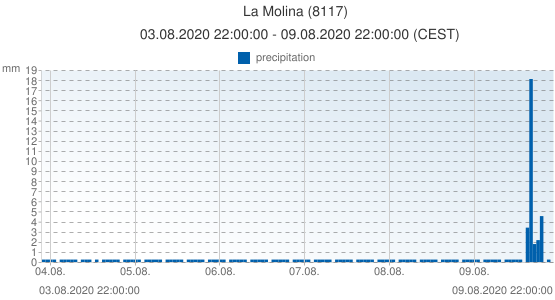 La Molina, Spain (8117): precipitation: 03.08.2020 22:00:00 - 09.08.2020 22:00:00 (CEST)