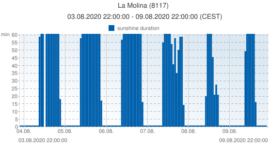 La Molina, Spain (8117): sunshine duration: 03.08.2020 22:00:00 - 09.08.2020 22:00:00 (CEST)