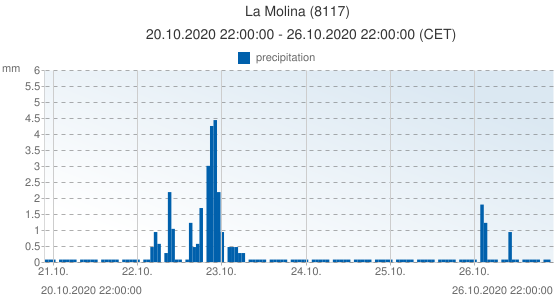 La Molina, Spain (8117): precipitation: 20.10.2020 22:00:00 - 26.10.2020 22:00:00 (CET)