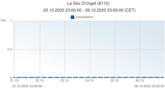 La Seo D'Urgell, Spain (8115): precipitation: 20.10.2020 23:00:00 - 26.10.2020 23:00:00 (CET)