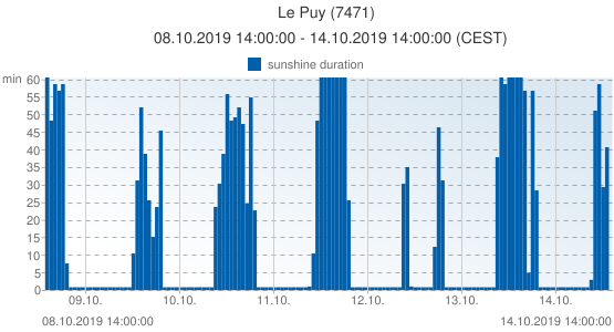 Le Puy, France (7471): sunshine duration: 08.10.2019 14:00:00 - 14.10.2019 14:00:00 (CEST)