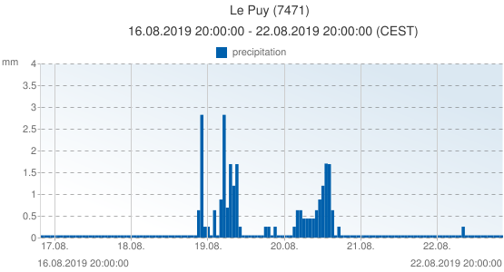 Le Puy, France (7471): precipitation: 16.08.2019 20:00:00 - 22.08.2019 20:00:00 (CEST)