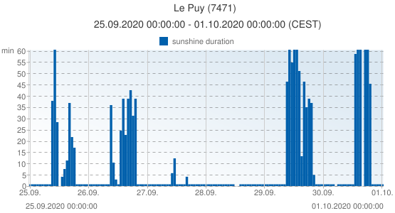 Le Puy, France (7471): sunshine duration: 25.09.2020 00:00:00 - 01.10.2020 00:00:00 (CEST)