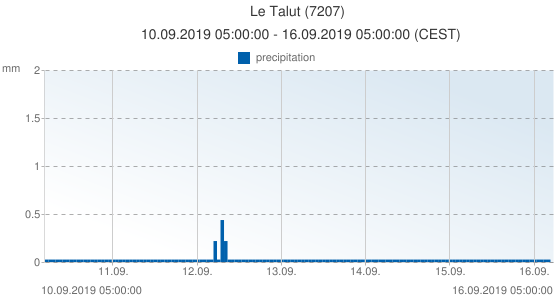 Le Talut, France (7207): precipitation: 10.09.2019 05:00:00 - 16.09.2019 05:00:00 (CEST)