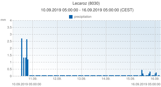 Lecaroz, Spain (8030): precipitation: 10.09.2019 05:00:00 - 16.09.2019 05:00:00 (CEST)