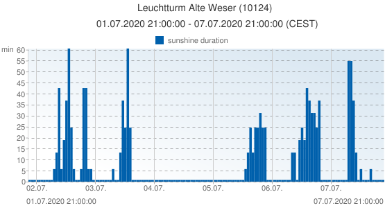 Leuchtturm Alte Weser, Germany (10124): sunshine duration: 01.07.2020 21:00:00 - 07.07.2020 21:00:00 (CEST)