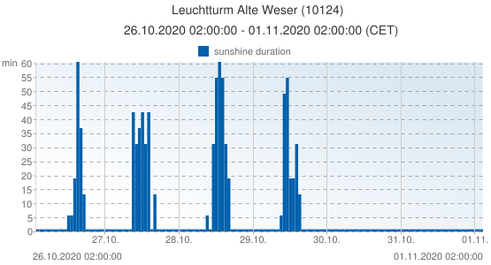 Leuchtturm Alte Weser, Germany (10124): sunshine duration: 26.10.2020 02:00:00 - 01.11.2020 02:00:00 (CET)