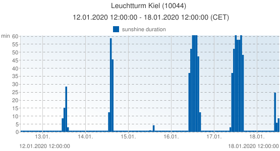 Leuchtturm Kiel, Germany (10044): sunshine duration: 12.01.2020 12:00:00 - 18.01.2020 12:00:00 (CET)