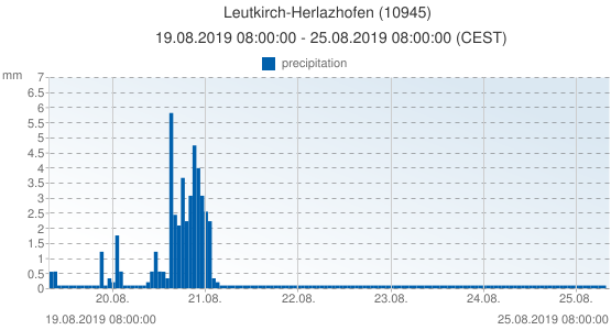 Leutkirch-Herlazhofen, Germany (10945): precipitation: 19.08.2019 08:00:00 - 25.08.2019 08:00:00 (CEST)