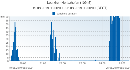 Leutkirch-Herlazhofen, Germany (10945): sunshine duration: 19.08.2019 08:00:00 - 25.08.2019 08:00:00 (CEST)