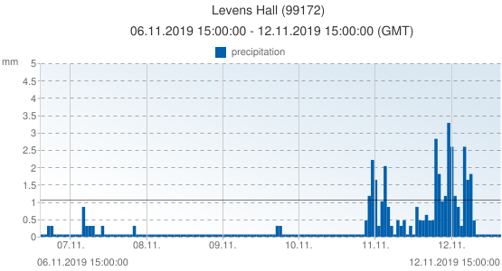 Levens Hall, United Kingdom (99172): precipitation: 06.11.2019 15:00:00 - 12.11.2019 15:00:00 (GMT)