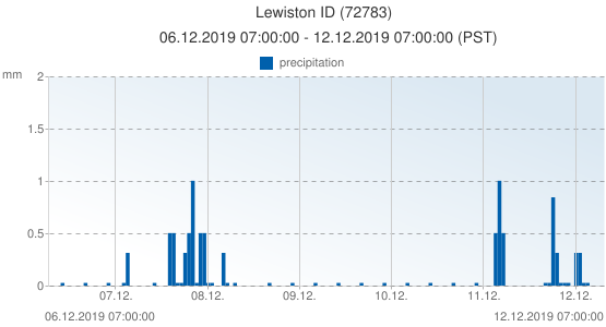 Lewiston ID, United States of America (72783): precipitation: 06.12.2019 07:00:00 - 12.12.2019 07:00:00 (PST)