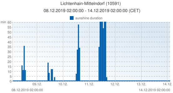Lichtenhain-Mittelndorf, Germany (10591): sunshine duration: 08.12.2019 02:00:00 - 14.12.2019 02:00:00 (CET)