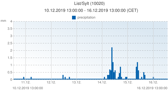 List/Sylt, Germany (10020): precipitation: 10.12.2019 13:00:00 - 16.12.2019 13:00:00 (CET)