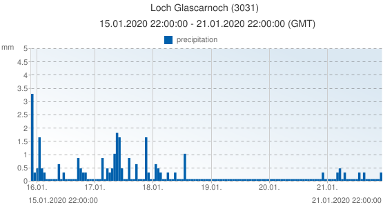 Loch Glascarnoch, United Kingdom (3031): precipitation: 15.01.2020 22:00:00 - 21.01.2020 22:00:00 (GMT)