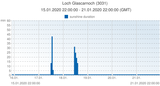 Loch Glascarnoch, United Kingdom (3031): sunshine duration: 15.01.2020 22:00:00 - 21.01.2020 22:00:00 (GMT)