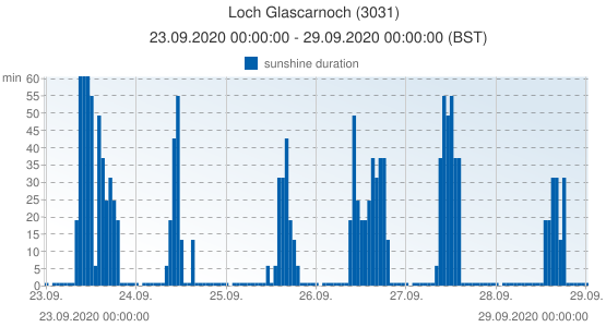 Loch Glascarnoch, United Kingdom (3031): sunshine duration: 23.09.2020 00:00:00 - 29.09.2020 00:00:00 (BST)