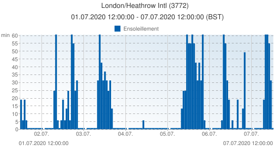 London/Heathrow Intl, Grande-Bretagne (3772): Ensoleillement: 01.07.2020 12:00:00 - 07.07.2020 12:00:00 (BST)