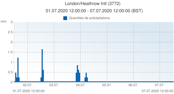 London/Heathrow Intl, Grande-Bretagne (3772): Quantités de précipitations: 01.07.2020 12:00:00 - 07.07.2020 12:00:00 (BST)
