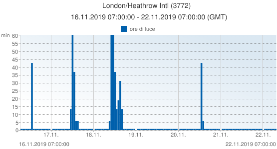 London/Heathrow Intl, Gran Bretagna (3772): ore di luce: 16.11.2019 07:00:00 - 22.11.2019 07:00:00 (GMT)