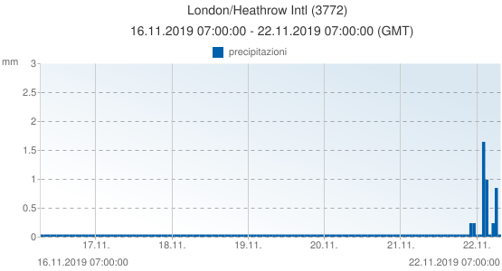 London/Heathrow Intl, Gran Bretagna (3772): precipitazioni: 16.11.2019 07:00:00 - 22.11.2019 07:00:00 (GMT)