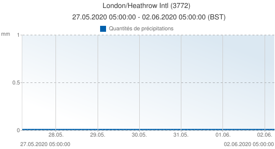 London/Heathrow Intl, Grande-Bretagne (3772): Quantités de précipitations: 27.05.2020 05:00:00 - 02.06.2020 05:00:00 (BST)