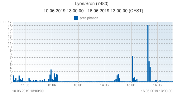 Lyon/Bron, France (7480): precipitation: 10.06.2019 13:00:00 - 16.06.2019 13:00:00 (CEST)