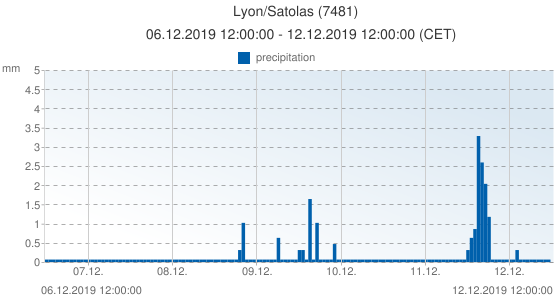 Lyon/Satolas, France (7481): precipitation: 06.12.2019 12:00:00 - 12.12.2019 12:00:00 (CET)