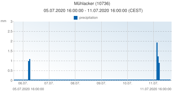 Mühlacker, Germany (10736): precipitation: 05.07.2020 16:00:00 - 11.07.2020 16:00:00 (CEST)