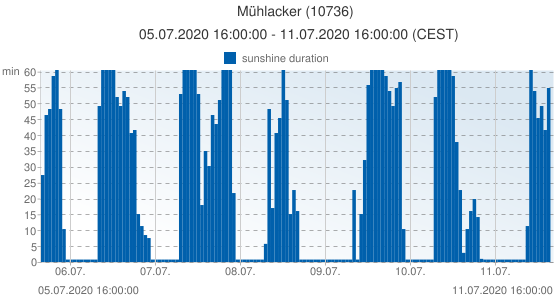 Mühlacker, Germany (10736): sunshine duration: 05.07.2020 16:00:00 - 11.07.2020 16:00:00 (CEST)