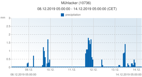 Mühlacker, Germany (10736): precipitation: 08.12.2019 05:00:00 - 14.12.2019 05:00:00 (CET)
