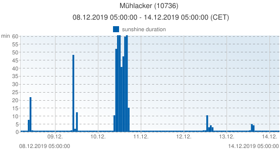 Mühlacker, Germany (10736): sunshine duration: 08.12.2019 05:00:00 - 14.12.2019 05:00:00 (CET)