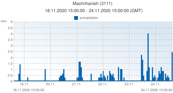Machrihanish, United Kingdom (3111): precipitation: 18.11.2020 15:00:00 - 24.11.2020 15:00:00 (GMT)