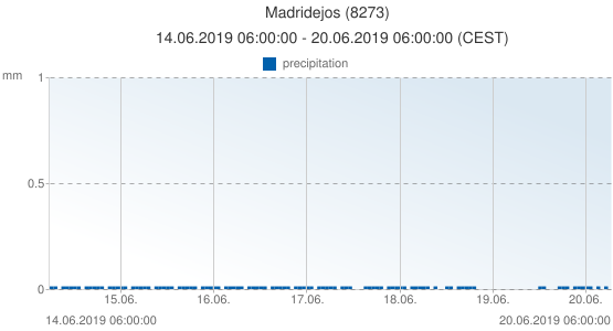 Madridejos, Spain (8273): precipitation: 14.06.2019 06:00:00 - 20.06.2019 06:00:00 (CEST)