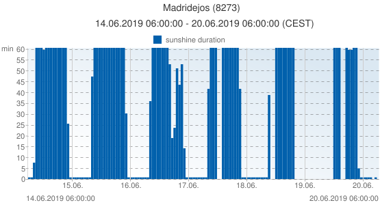 Madridejos, Spain (8273): sunshine duration: 14.06.2019 06:00:00 - 20.06.2019 06:00:00 (CEST)