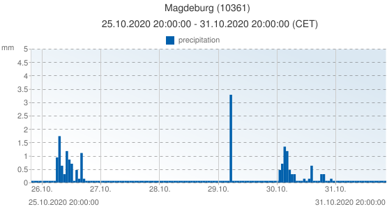 Magdeburg, Germany (10361): precipitation: 25.10.2020 20:00:00 - 31.10.2020 20:00:00 (CET)