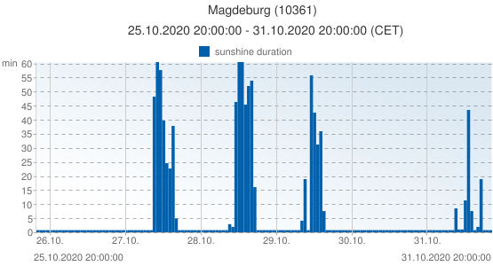 Magdeburg, Germany (10361): sunshine duration: 25.10.2020 20:00:00 - 31.10.2020 20:00:00 (CET)