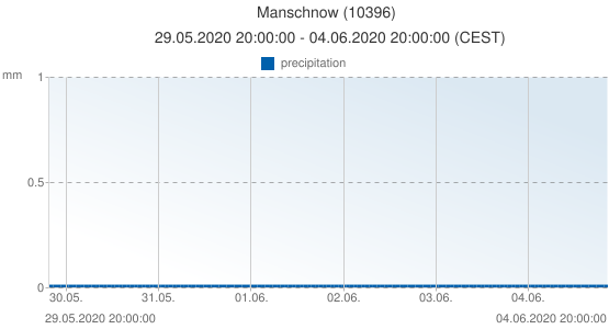 Manschnow, Germany (10396): precipitation: 29.05.2020 20:00:00 - 04.06.2020 20:00:00 (CEST)