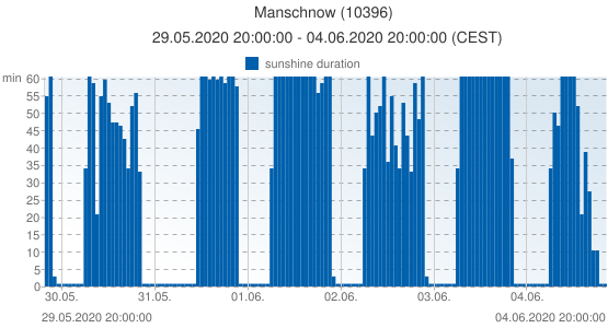 Manschnow, Germany (10396): sunshine duration: 29.05.2020 20:00:00 - 04.06.2020 20:00:00 (CEST)