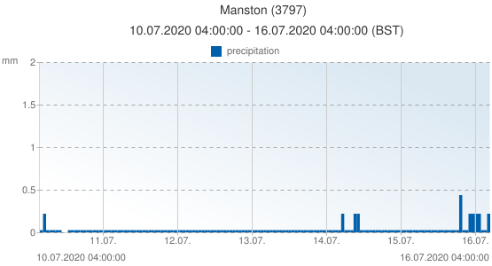 Manston, United Kingdom (3797): precipitation: 10.07.2020 04:00:00 - 16.07.2020 04:00:00 (BST)
