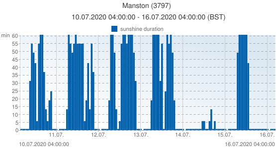 Manston, United Kingdom (3797): sunshine duration: 10.07.2020 04:00:00 - 16.07.2020 04:00:00 (BST)