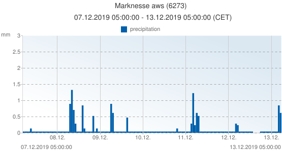 Marknesse aws, Netherlands (6273): precipitation: 07.12.2019 05:00:00 - 13.12.2019 05:00:00 (CET)