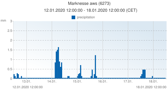 Marknesse aws, Netherlands (6273): precipitation: 12.01.2020 12:00:00 - 18.01.2020 12:00:00 (CET)