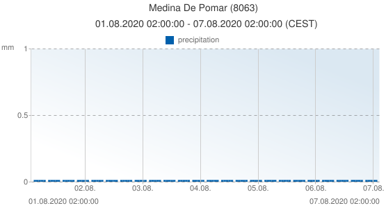 Medina De Pomar, Spain (8063): precipitation: 01.08.2020 02:00:00 - 07.08.2020 02:00:00 (CEST)